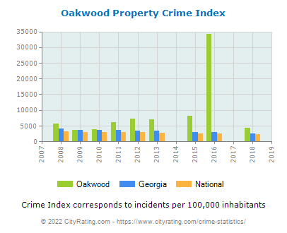 Oakwood Property Crime vs. State and National Per Capita