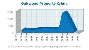Oakwood Property Crime