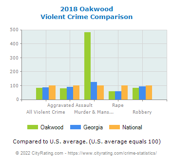 Oakwood Violent Crime vs. State and National Comparison