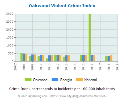Oakwood Violent Crime vs. State and National Per Capita