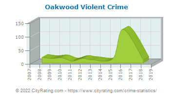 Oakwood Violent Crime