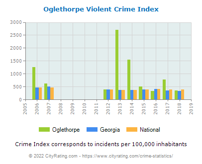 Oglethorpe Violent Crime vs. State and National Per Capita