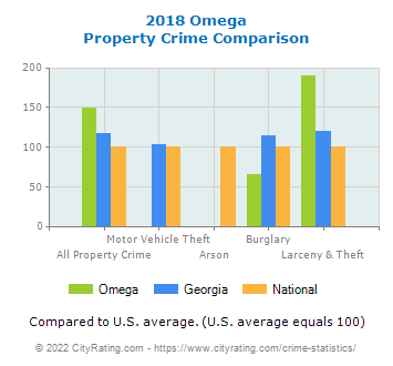 Omega Property Crime vs. State and National Comparison
