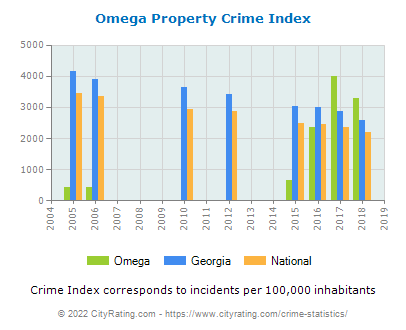 Omega Property Crime vs. State and National Per Capita