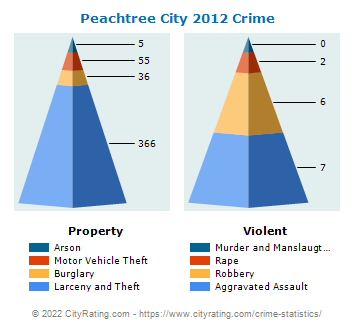 Peachtree City Crime 2012
