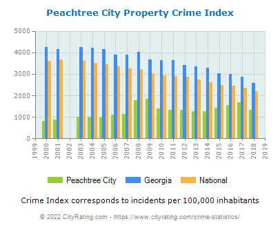 Peachtree City Property Crime vs. State and National Per Capita