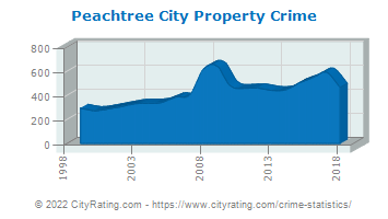 Peachtree City Property Crime
