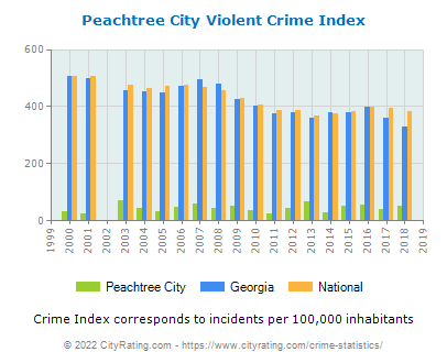Peachtree City Violent Crime vs. State and National Per Capita