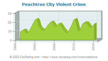 Peachtree City Violent Crime