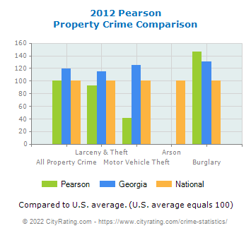 Pearson Property Crime vs. State and National Comparison