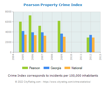Pearson Property Crime vs. State and National Per Capita