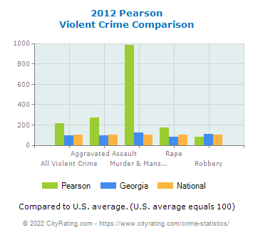 Pearson Violent Crime vs. State and National Comparison