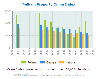 Pelham Property Crime vs. State and National Per Capita