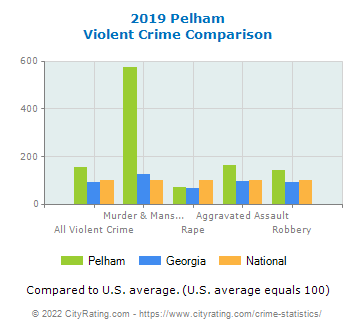 Pelham Violent Crime vs. State and National Comparison