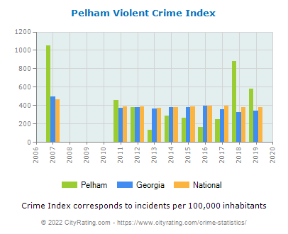 Pelham Violent Crime vs. State and National Per Capita