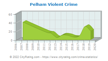 Pelham Violent Crime