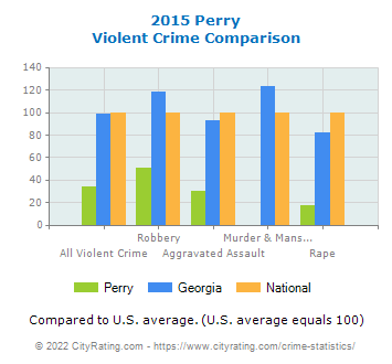 Perry Violent Crime vs. State and National Comparison