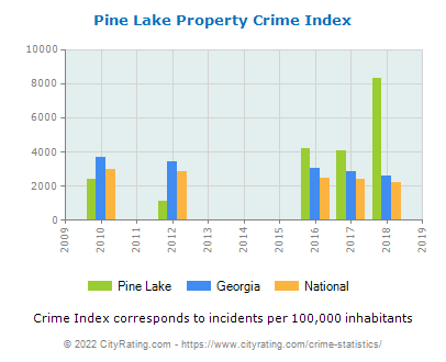 Pine Lake Property Crime vs. State and National Per Capita