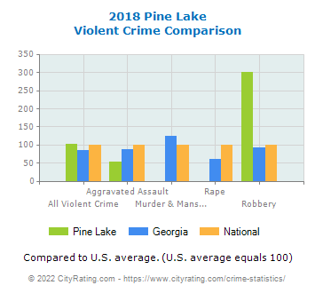Pine Lake Violent Crime vs. State and National Comparison