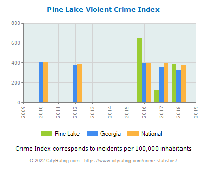 Pine Lake Violent Crime vs. State and National Per Capita