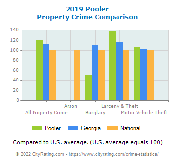 Pooler Property Crime vs. State and National Comparison