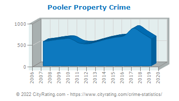 Pooler Property Crime