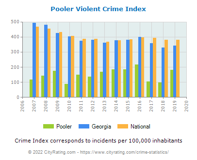 Pooler Violent Crime vs. State and National Per Capita