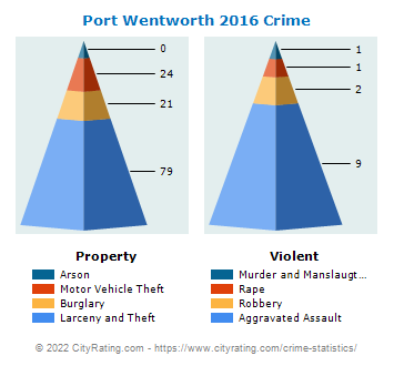 Port Wentworth Crime 2016