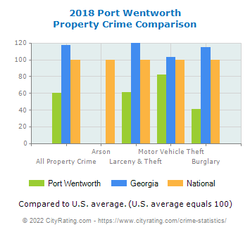 Port Wentworth Property Crime vs. State and National Comparison
