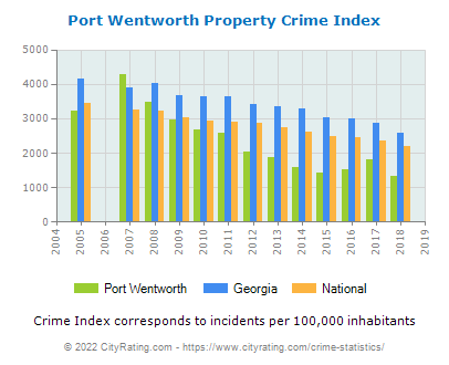 Port Wentworth Property Crime vs. State and National Per Capita