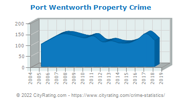 Port Wentworth Property Crime
