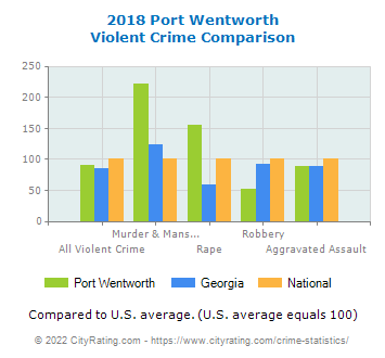 Port Wentworth Violent Crime vs. State and National Comparison