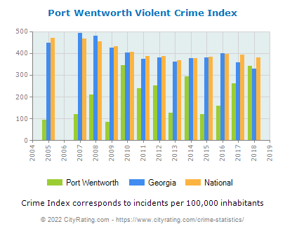 Port Wentworth Violent Crime vs. State and National Per Capita
