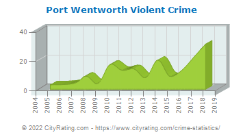 Port Wentworth Violent Crime