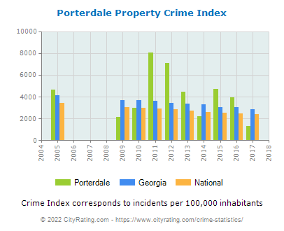 Porterdale Property Crime vs. State and National Per Capita