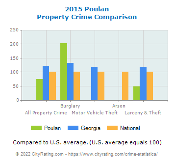 Poulan Property Crime vs. State and National Comparison