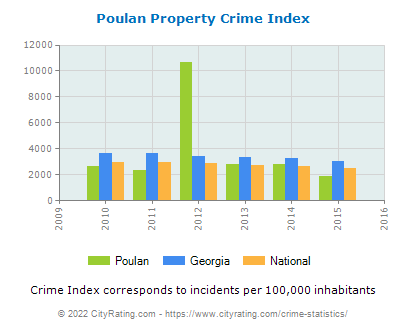 Poulan Property Crime vs. State and National Per Capita