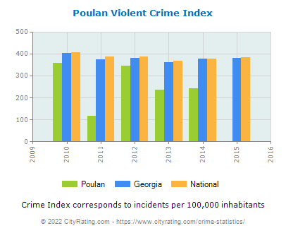 Poulan Violent Crime vs. State and National Per Capita