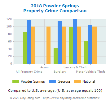 Powder Springs Property Crime vs. State and National Comparison