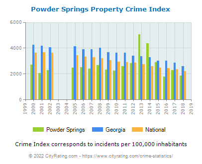 Powder Springs Property Crime vs. State and National Per Capita
