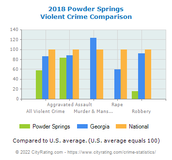 Powder Springs Violent Crime vs. State and National Comparison