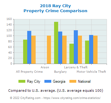 Ray City Property Crime vs. State and National Comparison