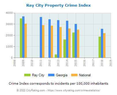 Ray City Property Crime vs. State and National Per Capita