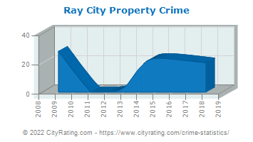 Ray City Property Crime