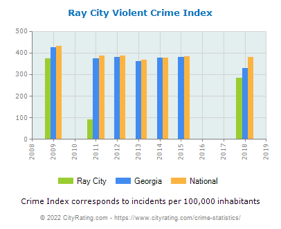Ray City Violent Crime vs. State and National Per Capita