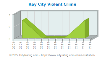 Ray City Violent Crime