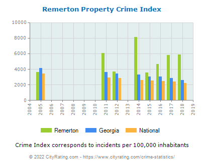 Remerton Property Crime vs. State and National Per Capita