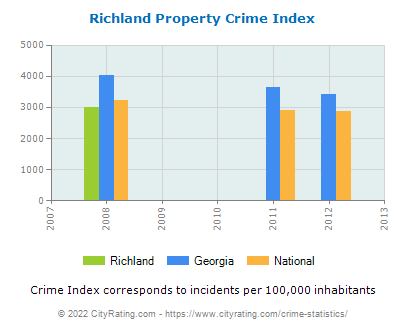 Richland Property Crime vs. State and National Per Capita