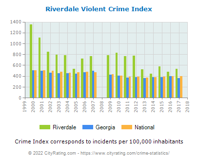 Riverdale Violent Crime vs. State and National Per Capita