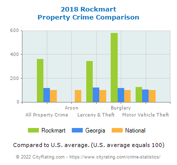 Rockmart Property Crime vs. State and National Comparison